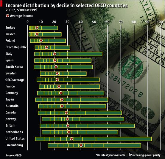 Einkommensverteilung in Industriestaaten