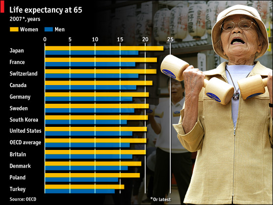 Japanese women and men expect to live the longest  |  Source & courtesy - economist.com; Dec 11th 2009  |  Click for image.