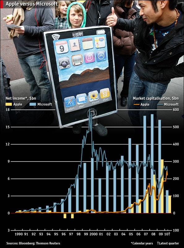 Apple supera a Microsoft en Mayo del 2010 en capitalización bursátil (Fuente: https://i0.wp.com/media.economist.com/images/na/2010w22/201022NAP314.jpg)