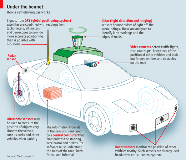 IOT Data: Connected & Autonomous Vehicle, Making sense of
