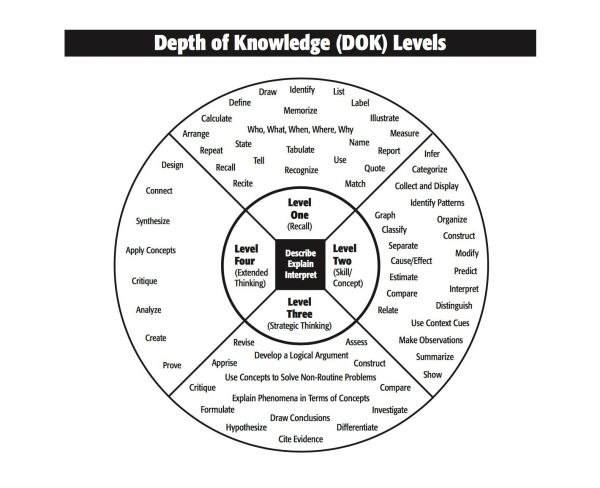 Sharing Depth Of Knowledge Wheel With Students Edutopia