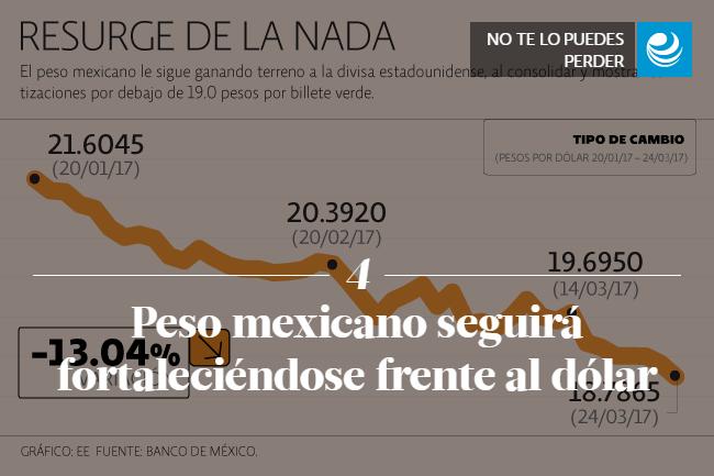 Peso mexicano seguirá fortaleciéndose frente al dólar