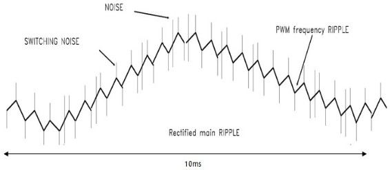 App note: The optimum method to test the output ripple