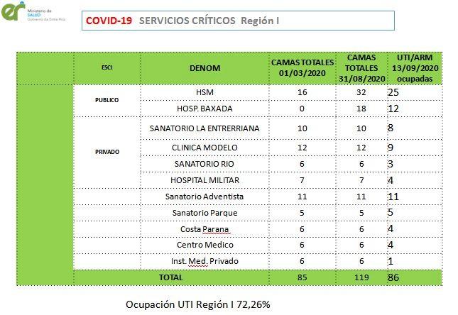 El detalle entre servicios públicos y privados, en Región I.