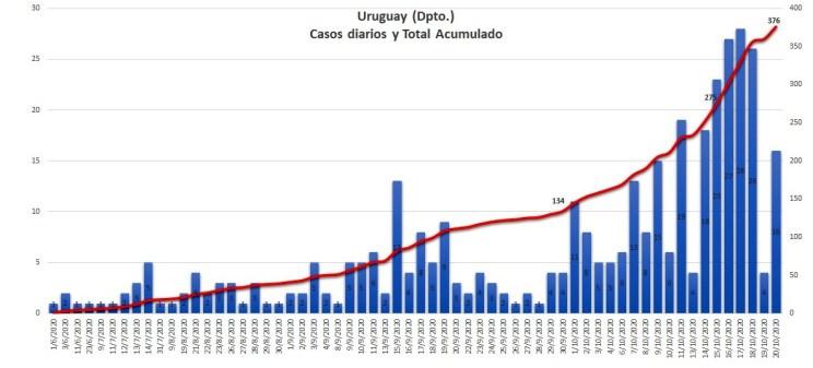 Casos acumulados en el Departamento Uruguay, al 20 de octubre (fuente: GIBD - FRU/UTN).