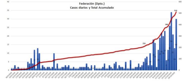 Así ha crecido el registro de casos en todo el Departamento Federación, al 20 de octubre (fuente: GIBD - FRU/UTN).