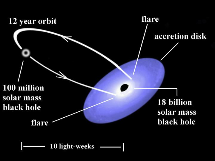 An illustration of the binary black hole system in OJ287. The predictions of the model are verified by observations.