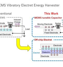 image unlike conventional electret based mems energy harvesters which contain the entire system in a single chip the proposed design methodology involves  [ 1440 x 942 Pixel ]