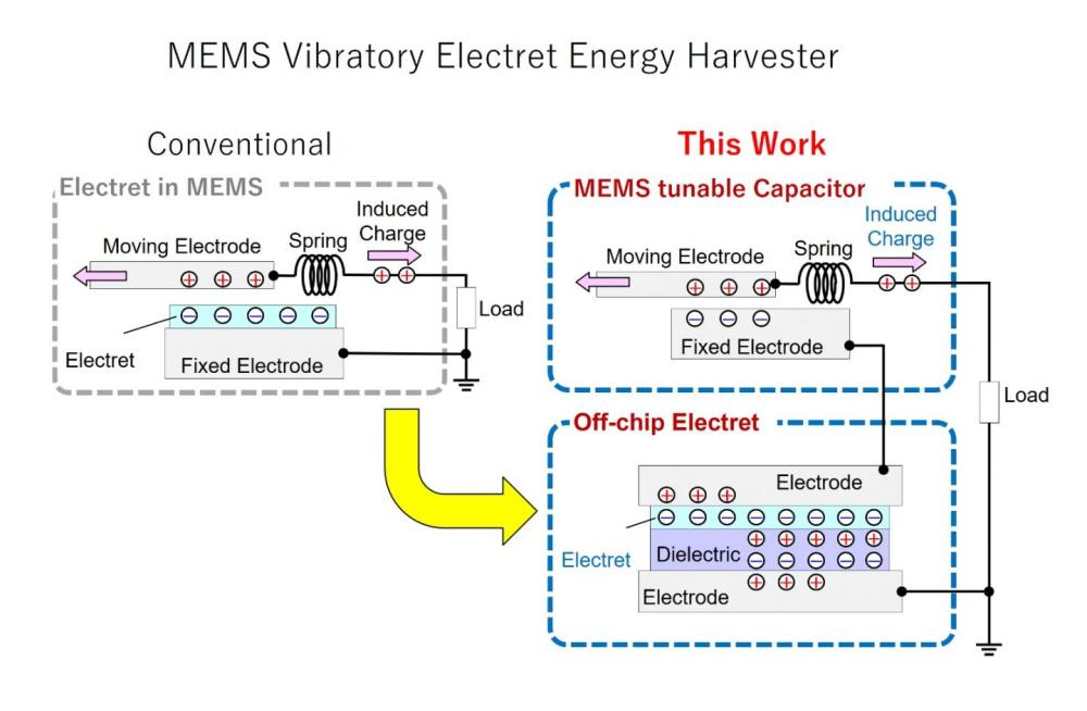 medium resolution of image unlike conventional electret based mems energy harvesters which contain the entire system in a single chip the proposed design methodology involves