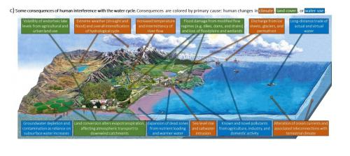 small resolution of image consequences of human interference in the water cycle view more