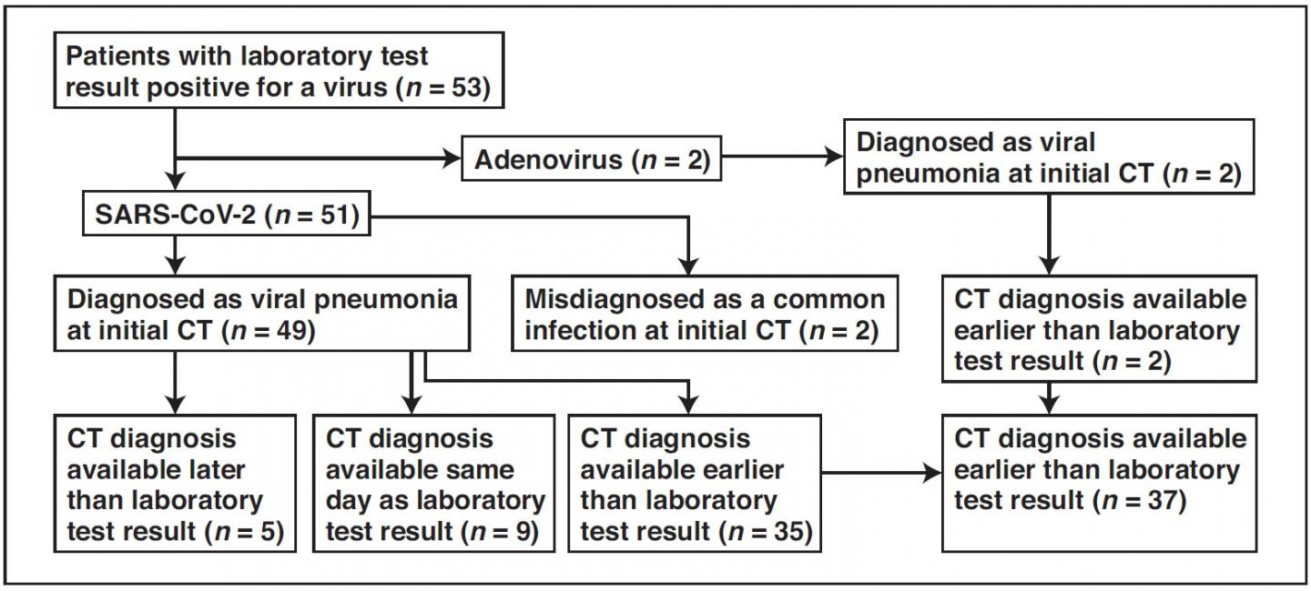 Wuhan CT scans reliable for coronavirus (COVID-19) diagnosis ...