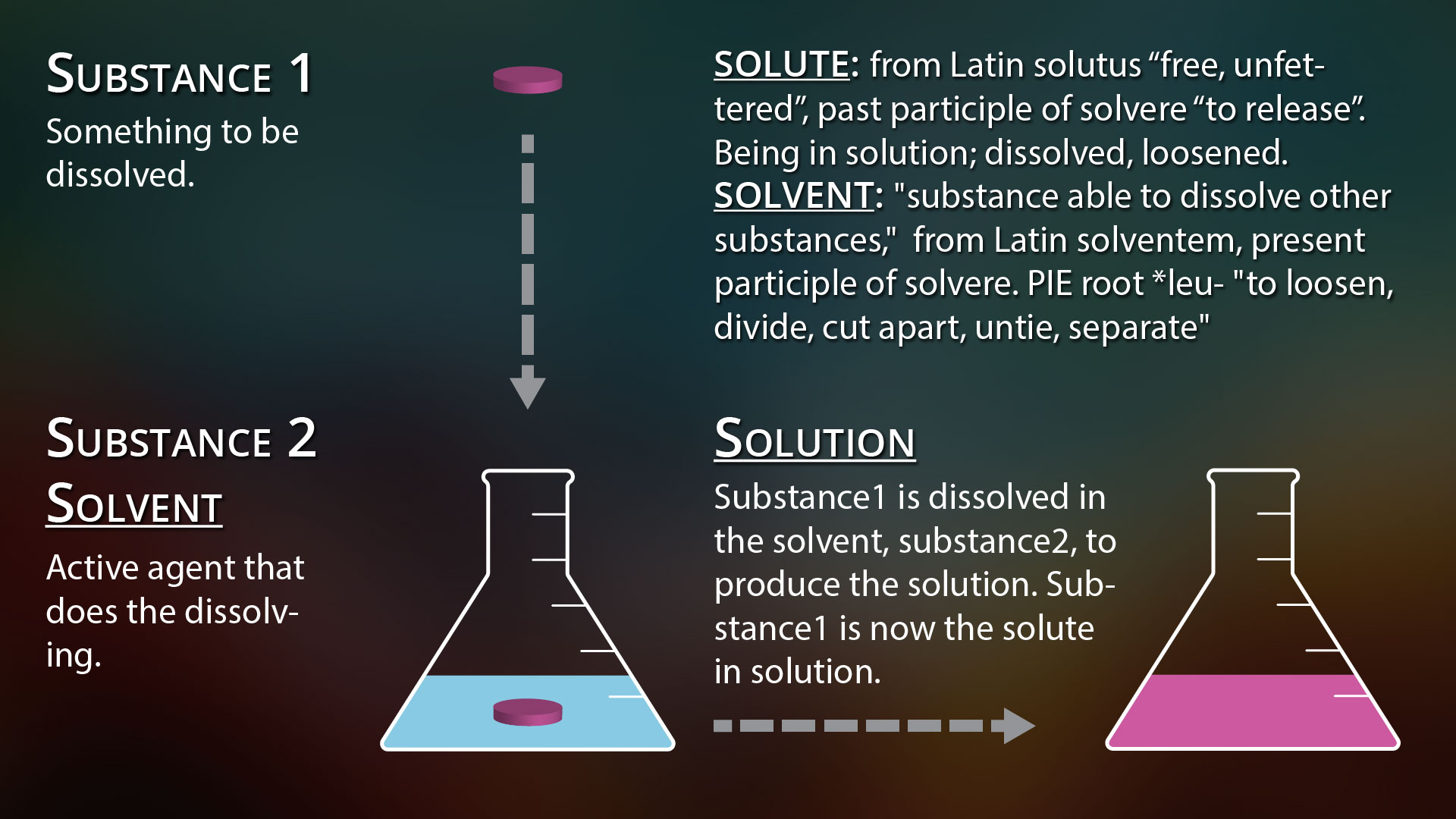 14 Etym Solute Solvent Solution