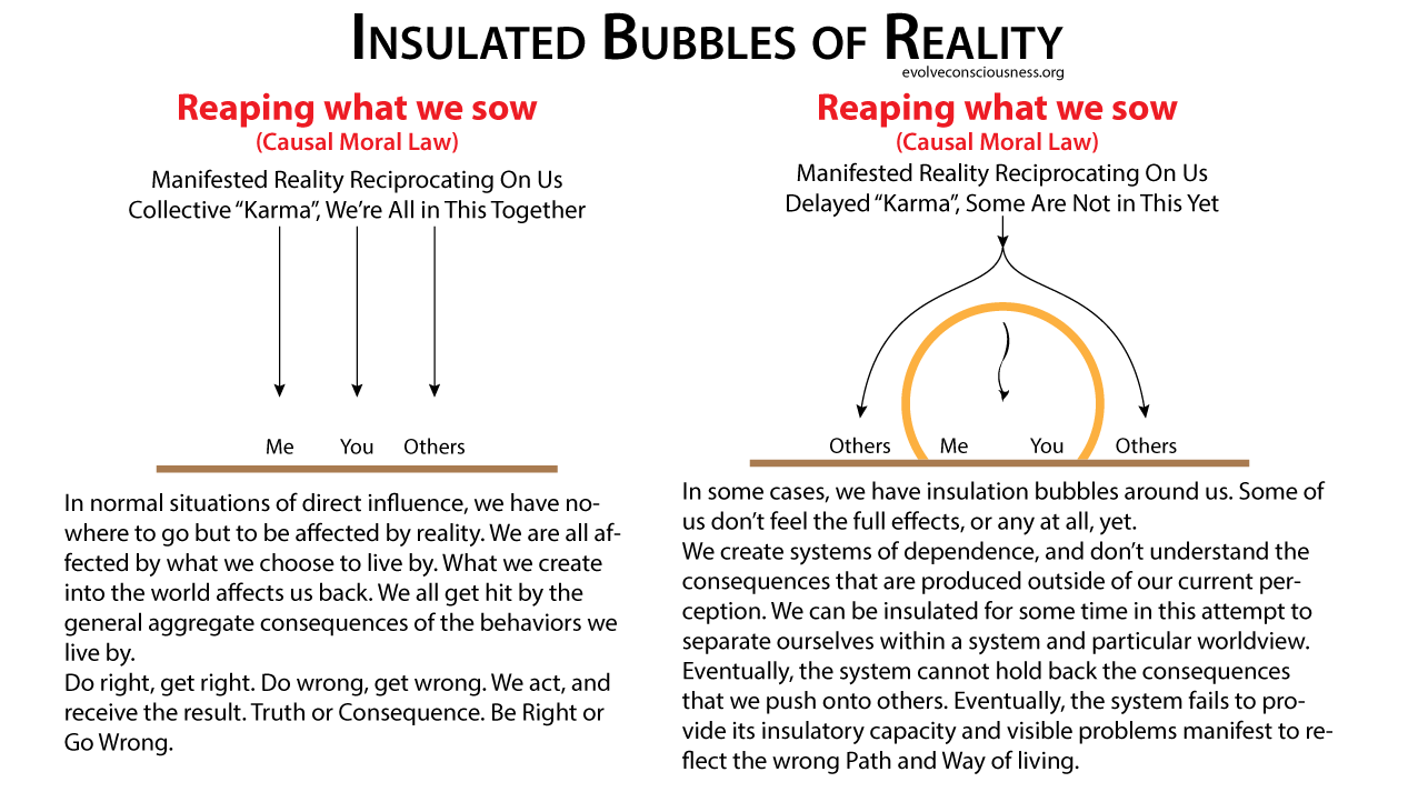 Reaping What We Sow – Insulated Bubbles of Reality (v2)