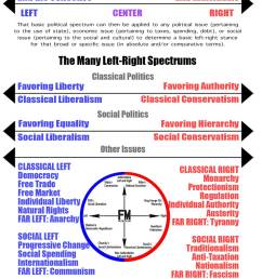 left and right political diagram [ 1200 x 1728 Pixel ]