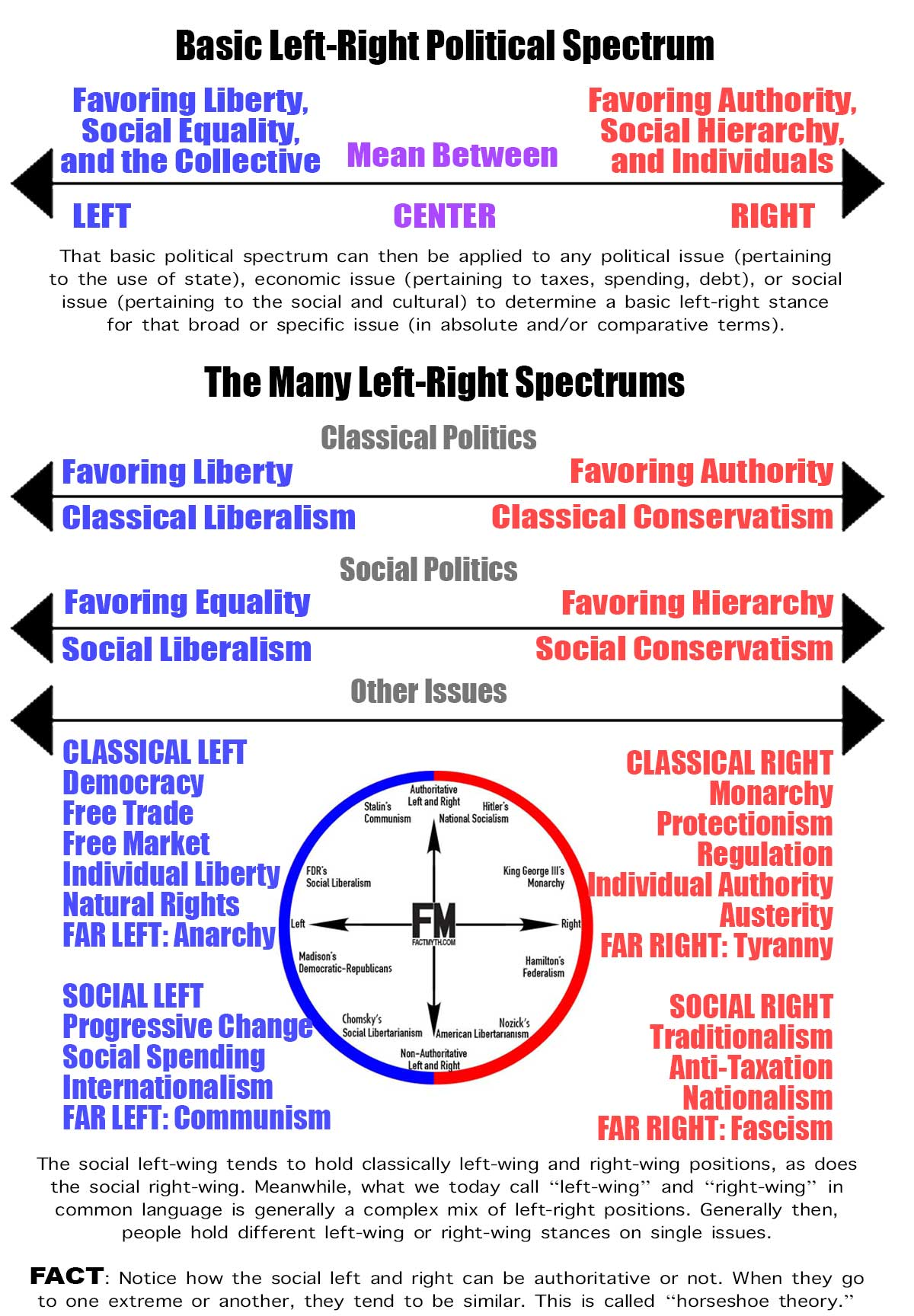 hight resolution of left and right political diagram