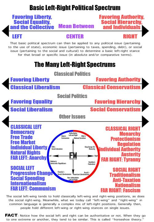 small resolution of left and right political diagram
