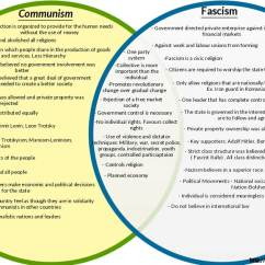 Communism Vs Socialism Venn Diagram Ibanez Bass Guitar Wiring And Fascism Are Different Fact Or Myth