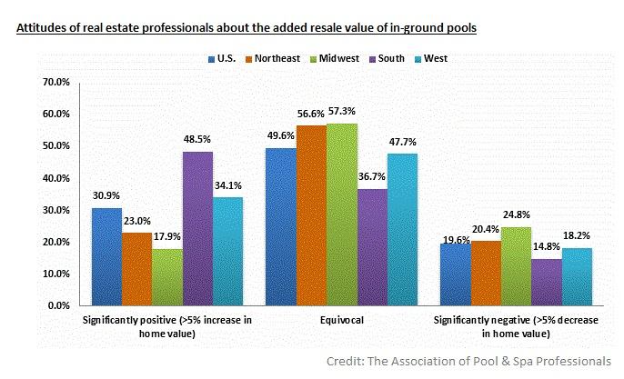 realtors view as to the value of a pool