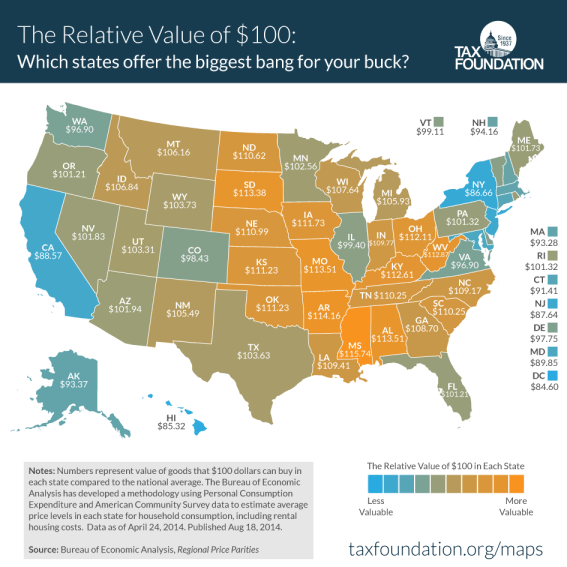 states where the dollar goes farther