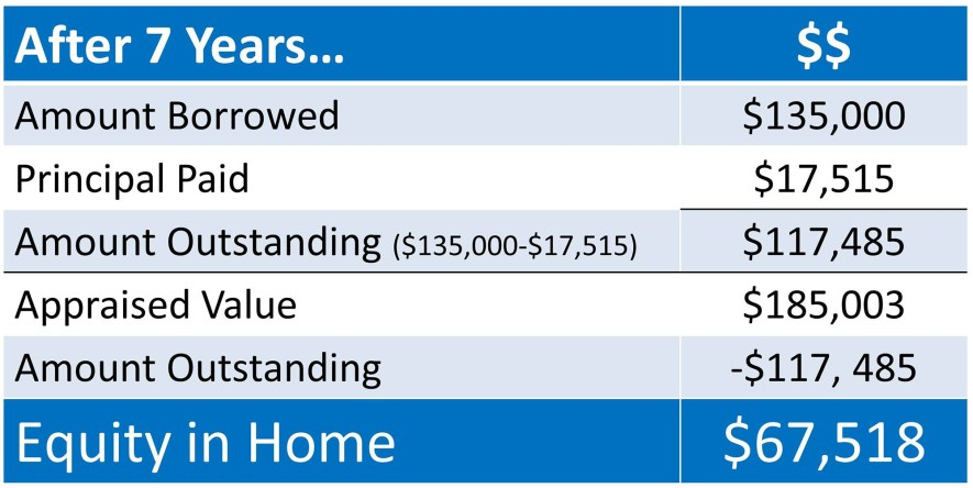 Home Equity after 7 years