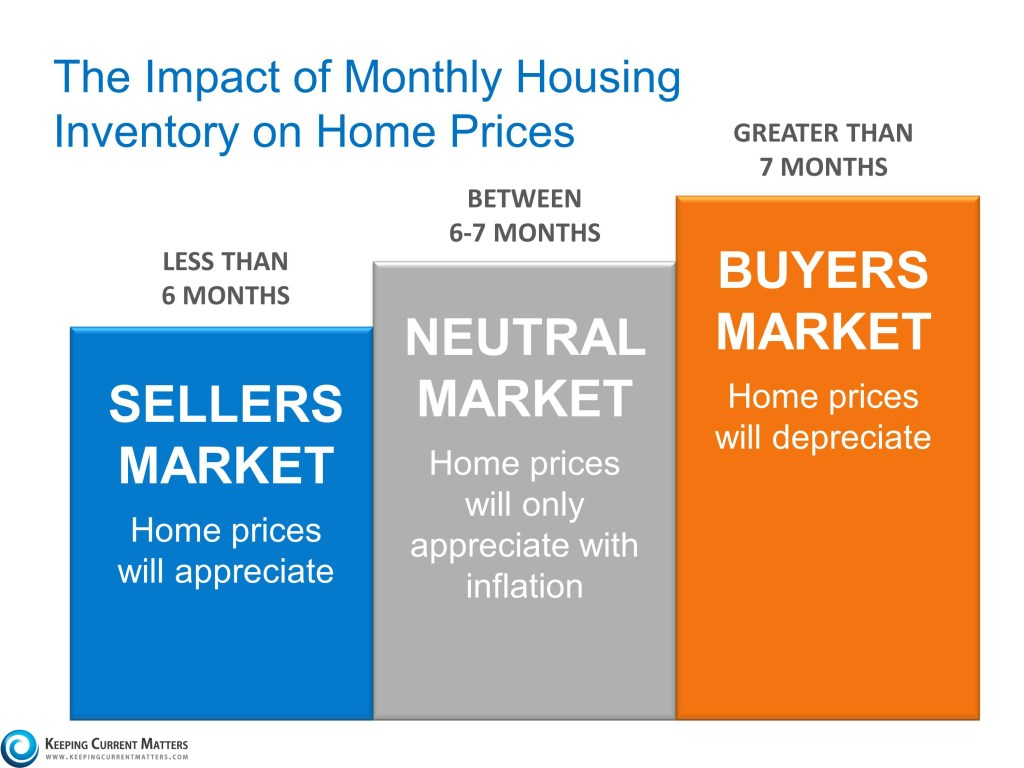 Impact of monthly housing inventory
