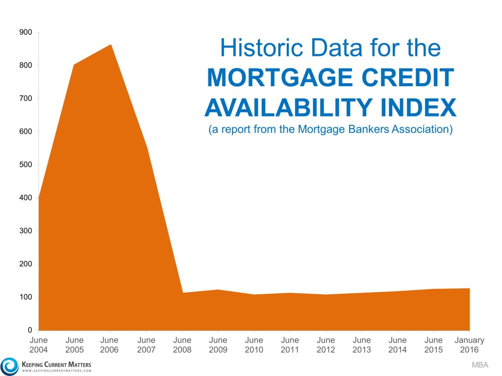 Mortgage credit availablility index