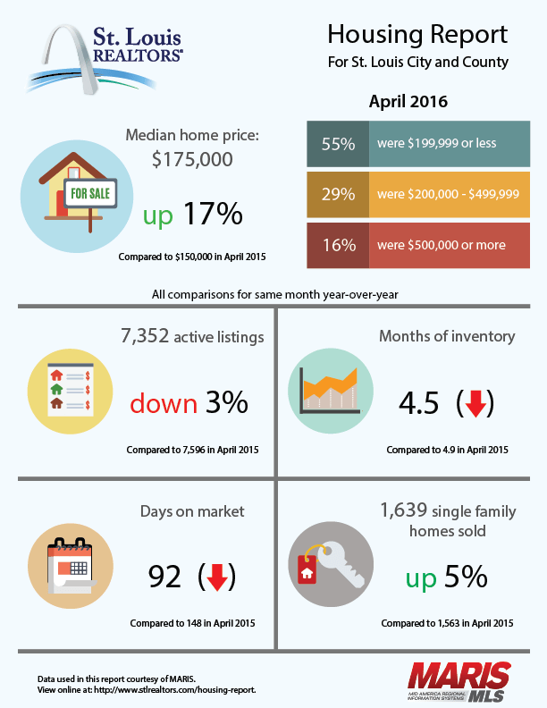 Housing Report St Louis City and County April 2016