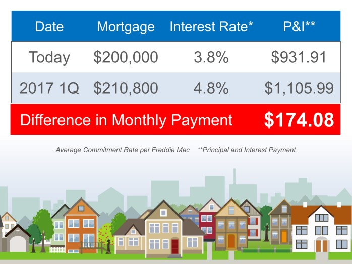 Impact of Interest Rate on a $200,000 House