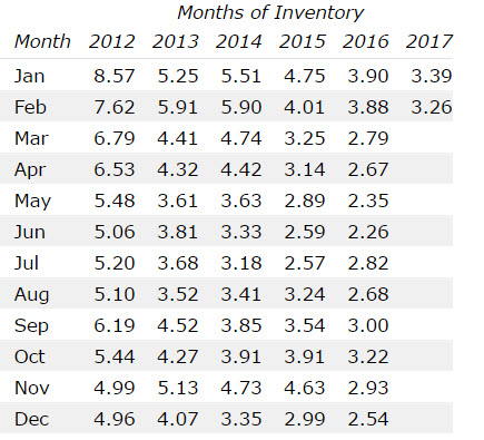 st louis county months of inventory feb 2017