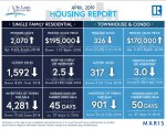 St Louis Housing Report April 2019