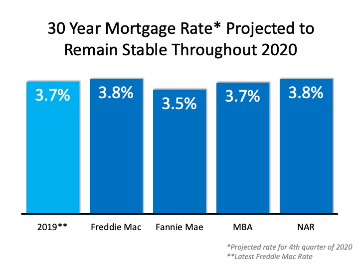 2020 Projected Mortgage Rate 30 Year Fixed