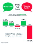 How Home Prices Changed During the Last 5 Recessions
