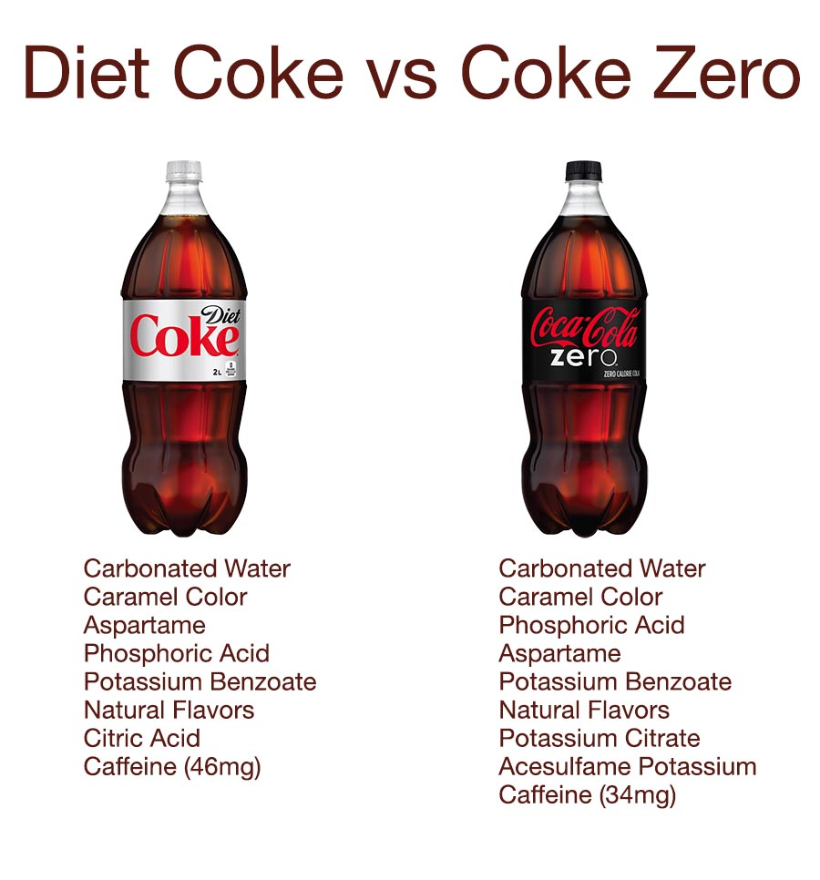Bilderesultat for coke zero vs diet coke