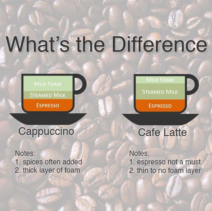Image Result For Whats The Difference Between A Macchiato And A Cappuccino
