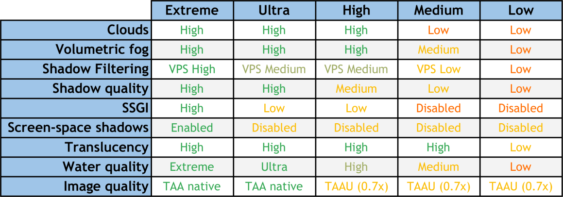About the different versions