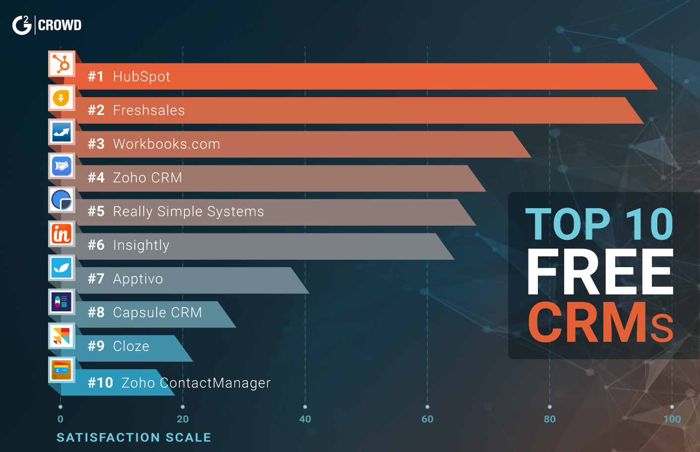 10 Best Free Crm Tools For Businesses  G2 Crowd