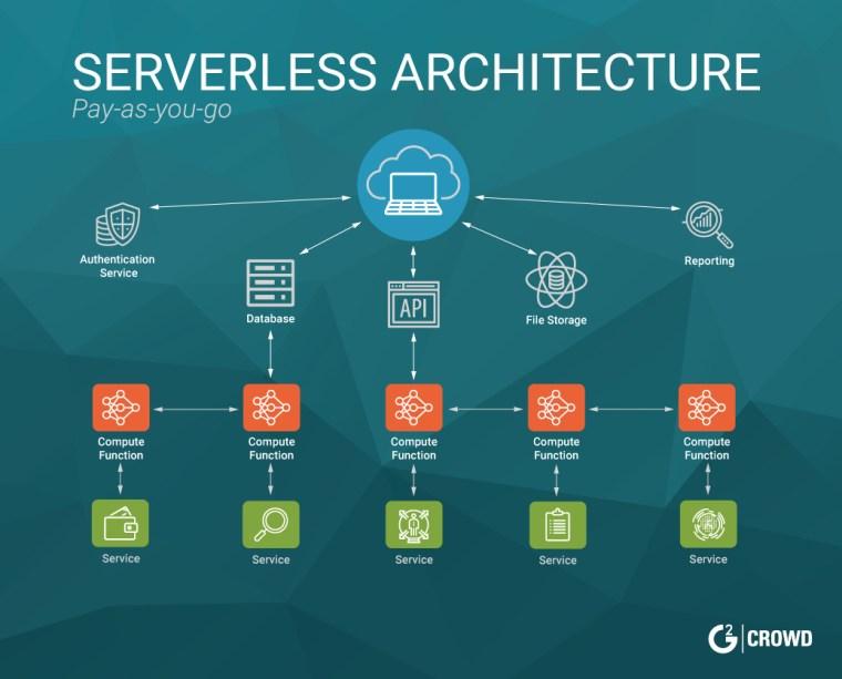 A Serverless Architecture