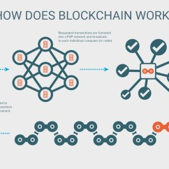 Class Diagram For Voting System Polk Audio Subwoofer Wiring Security Trends 2018: Blockchain Explained