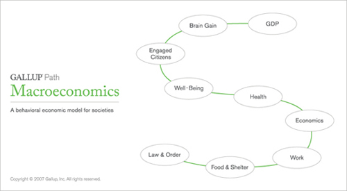 Gallup Path: Macroeconomics