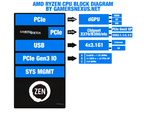 small resolution of gamersnexus made one http media gamersnexus net images media 2017 ces amd am4 block diagram gn 1 png