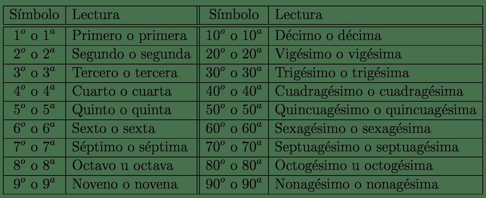 Numeros Ordinales Y Cardinales