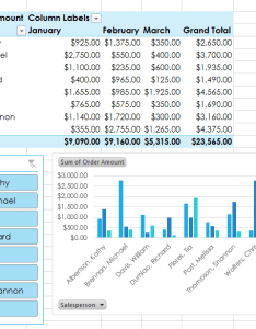 The pivotchart will appear screenshot of excel also pivottables rh edu gcfglobal