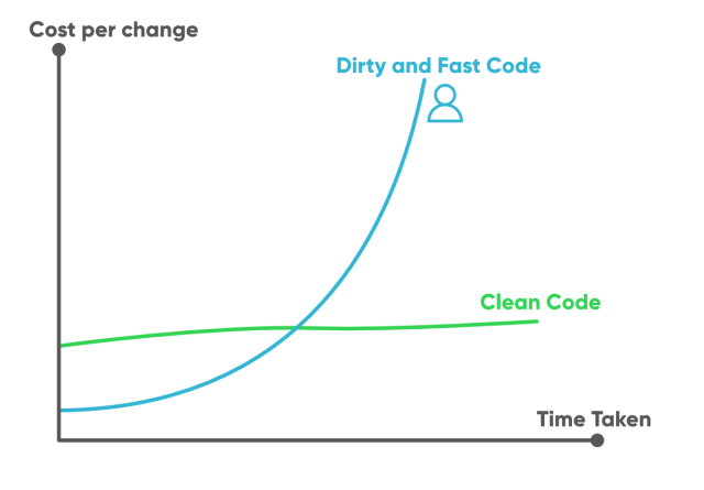 27 Tips To Write Clean And Better Code in 27 - GeeksforGeeks