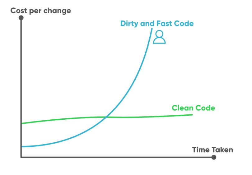 Clean Code v/s unclean code