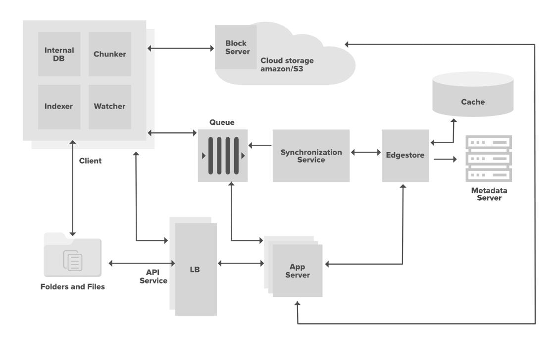 System Design Google Drive DropBox