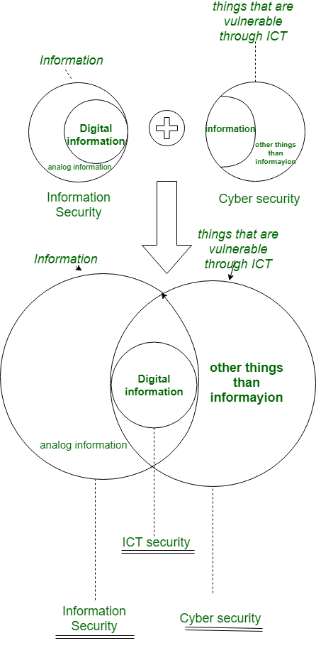 difference between cyber security