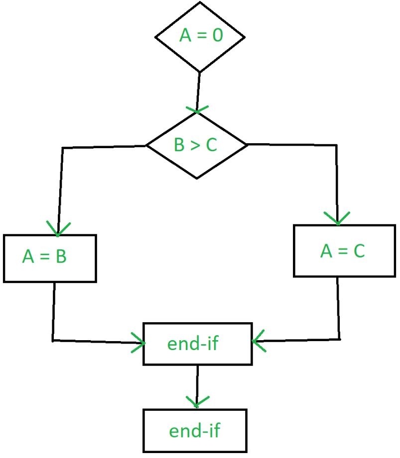 Control Flow Diagram Software