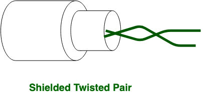 Difference between Unshielded Twisted Pair (UTP) and