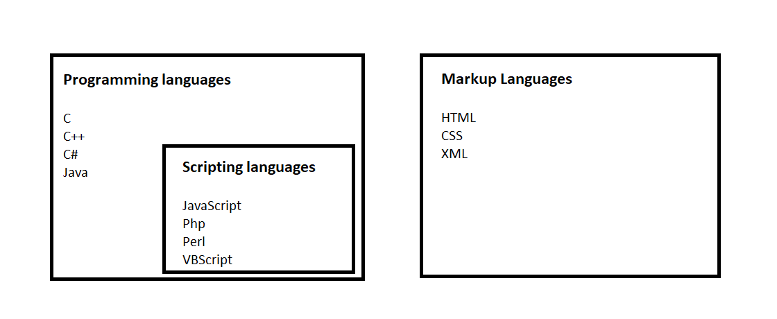 Difference Between Programming, Scripting, and Markup