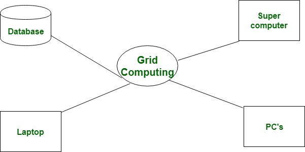 Difference between Cloud Computing and Grid Computing